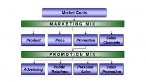 marketing mix 300x168 Honest Promotions and Paid Promotions