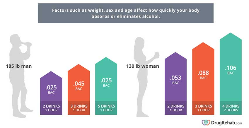 weight-sex-age